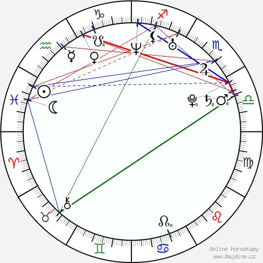 Klára Zakopalová wikipedie wiki 2018, 2019 horoskop