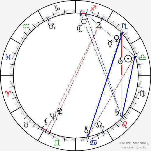 Klaudie Ferbrová wikipedie wiki 2020, 2021 horoskop