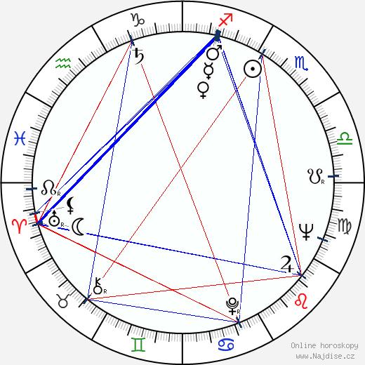 Klaus Ebeling wikipedie wiki 2017, 2018 horoskop