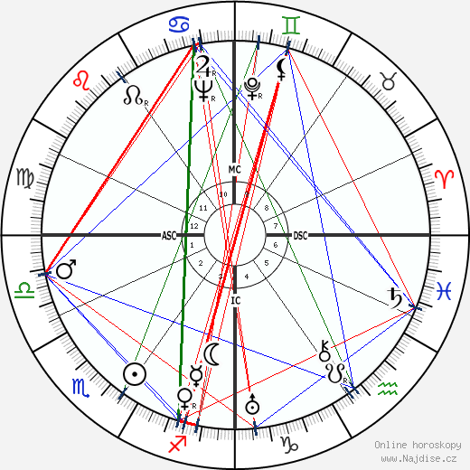 Klaus Mann wikipedie wiki 2018, 2019 horoskop