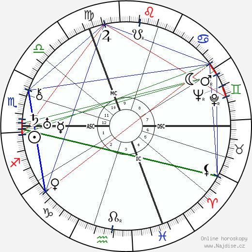 Klement Gottwald wikipedie wiki 2017, 2018 horoskop