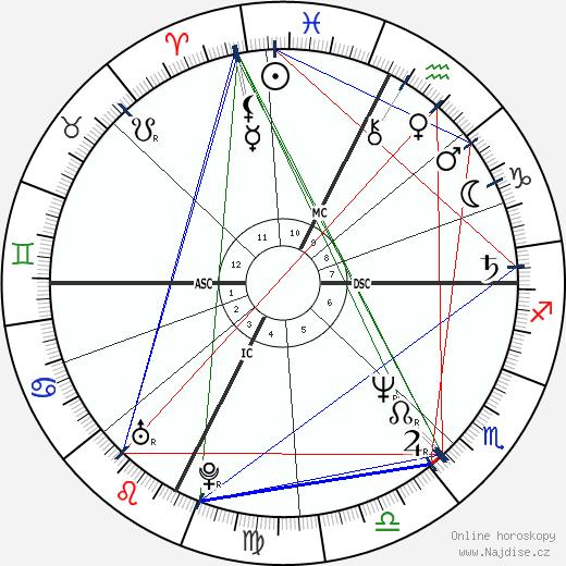 kníže Albert II. wikipedie wiki 2017, 2018 horoskop