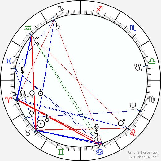 Knut Andersen wikipedie wiki 2018, 2019 horoskop