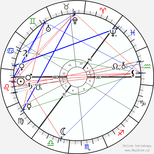 Knut Hamsun wikipedie wiki 2017, 2018 horoskop