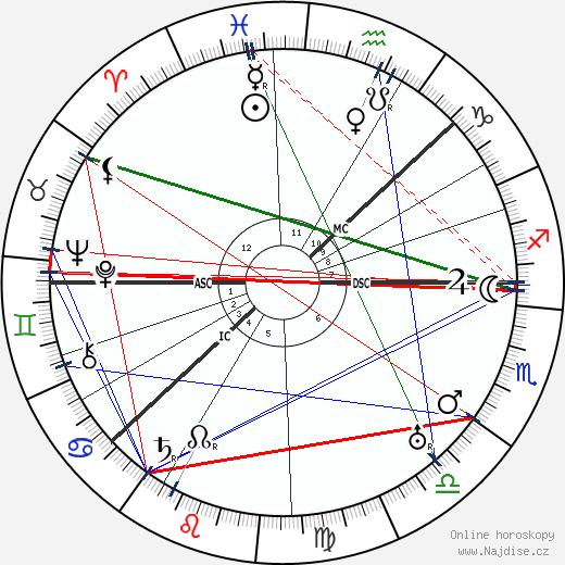 Knute Rockne wikipedie wiki 2018, 2019 horoskop