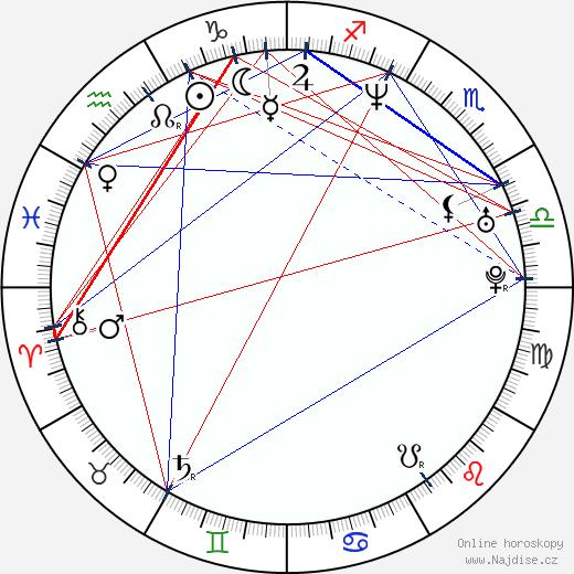Kobe Tai wikipedie wiki 2018, 2019 horoskop