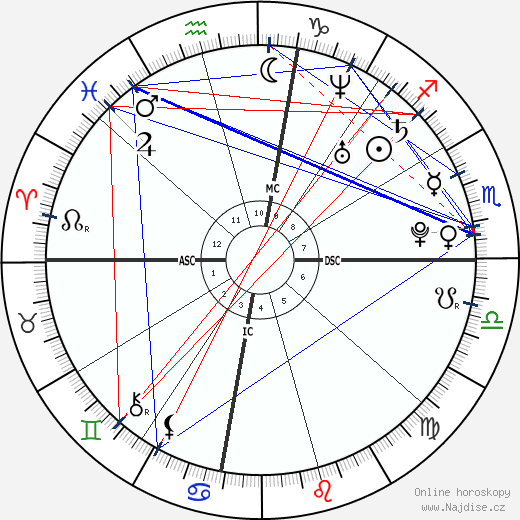Koby Clemens wikipedie wiki 2019, 2020 horoskop