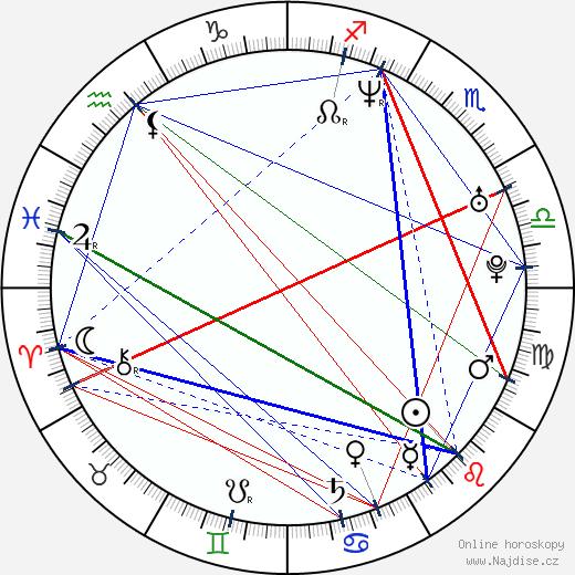 Kohl Sudduth wikipedie wiki 2019, 2020 horoskop