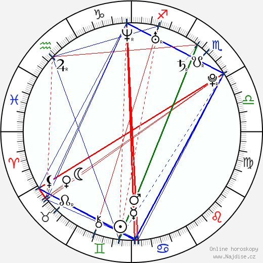 Veronika Koko Kokešová wikipedie wiki 2019, 2020 horoskop