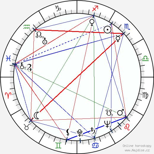 Kon Ičikawa wikipedie wiki 2019, 2020 horoskop