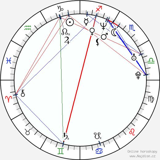Konrad Niewolski wikipedie wiki 2017, 2018 horoskop