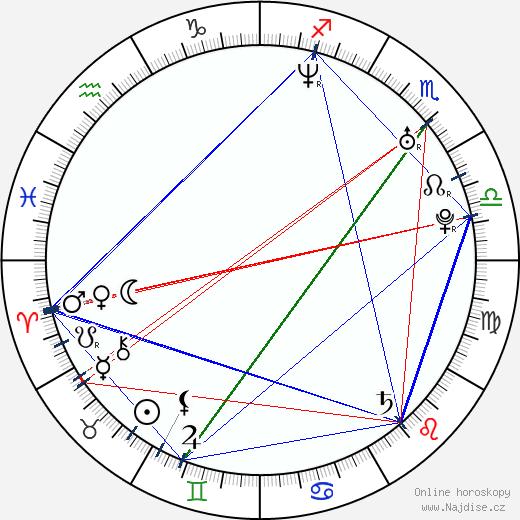 Konstancie Železná wikipedie wiki 2018, 2019 horoskop