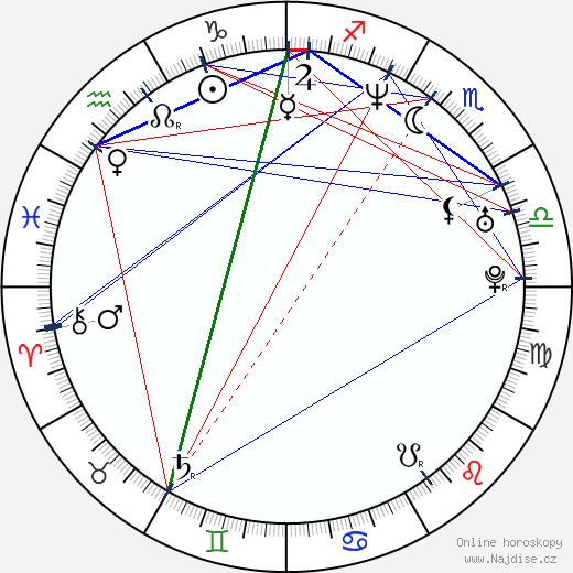 Konstantin Chabenskij wikipedie wiki 2020, 2021 horoskop