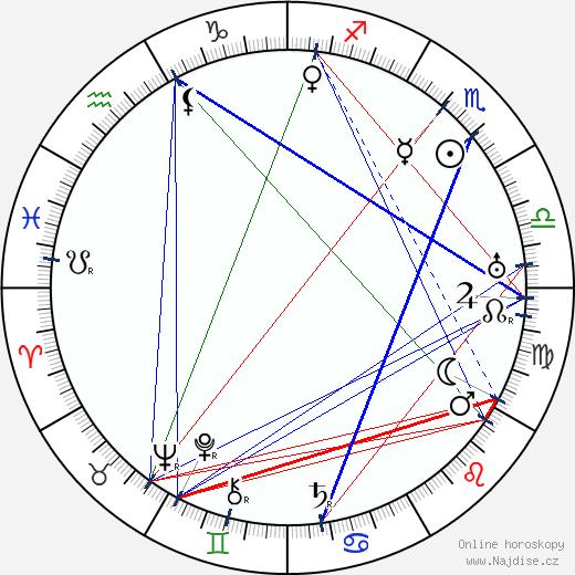 Konstantin Chochlov wikipedie wiki 2017, 2018 horoskop