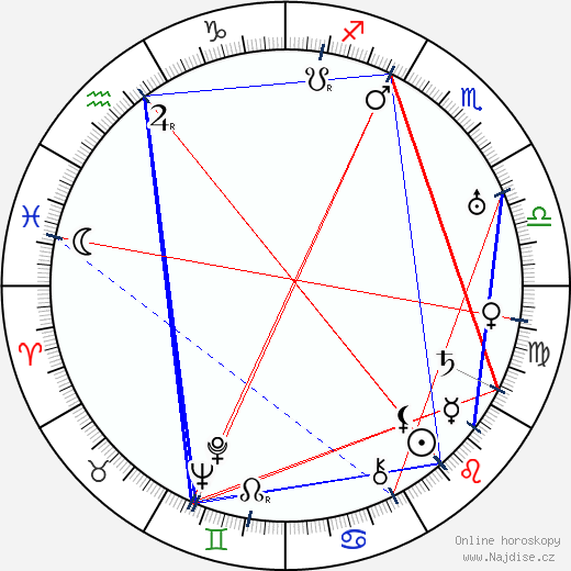 Konstantin Stěpanovič Melnikov wikipedie wiki 2018, 2019 horoskop