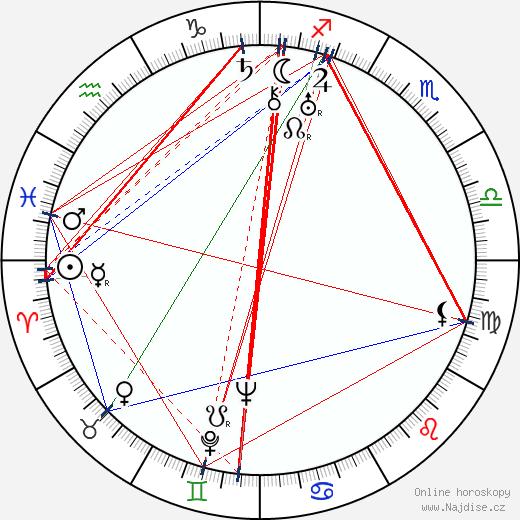 Kosti Aaltonen wikipedie wiki 2018, 2019 horoskop