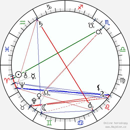 Kosti Elo wikipedie wiki 2018, 2019 horoskop