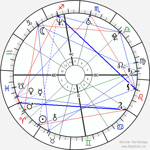 Kourtney Kardashian wikipedie wiki 2018, 2019 horoskop