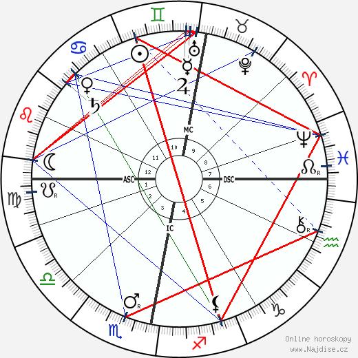 král Gustav V. wikipedie wiki 2018, 2019 horoskop