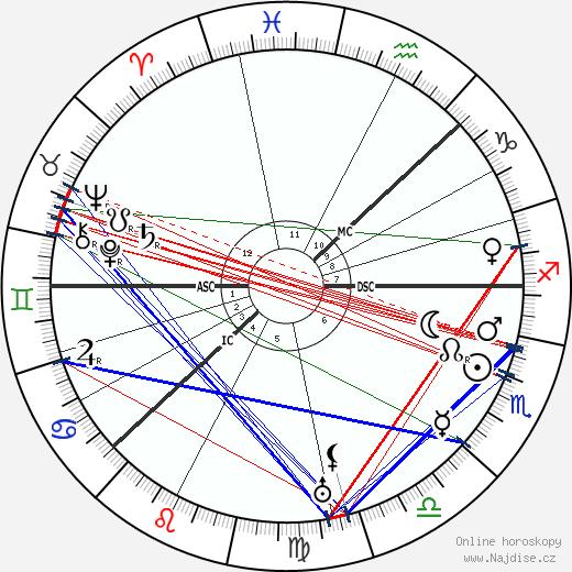 král Gustav VI. Adolf wikipedie wiki 2018, 2019 horoskop