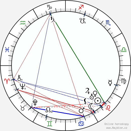 král Haakon VII. wikipedie wiki 2018, 2019 horoskop
