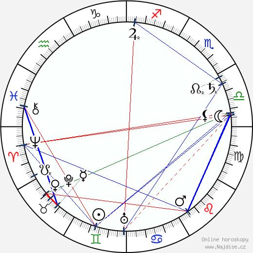 král Jiří V. wikipedie wiki 2020, 2021 horoskop