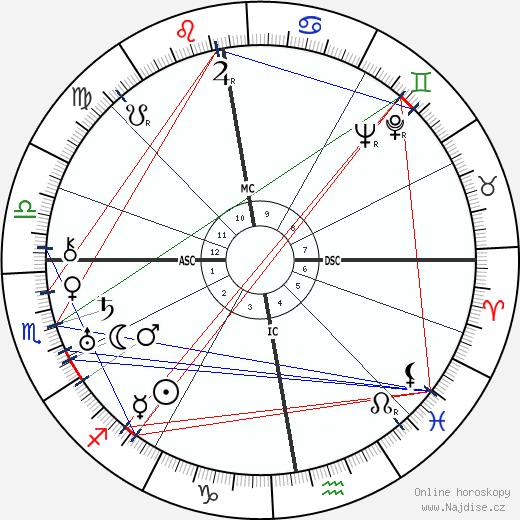 král Jiří VI. wikipedie wiki 2017, 2018 horoskop