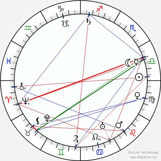 král Kristián X. wikipedie wiki 2018, 2019 horoskop