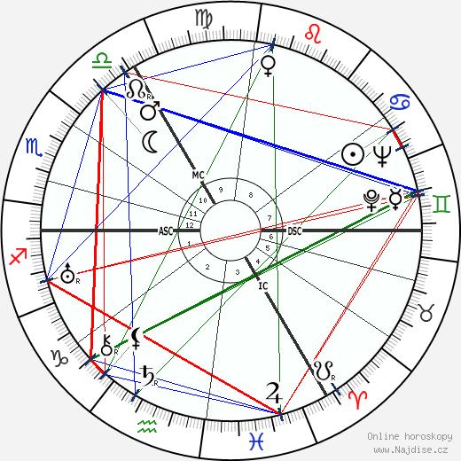král Olaf V. wikipedie wiki 2019, 2020 horoskop