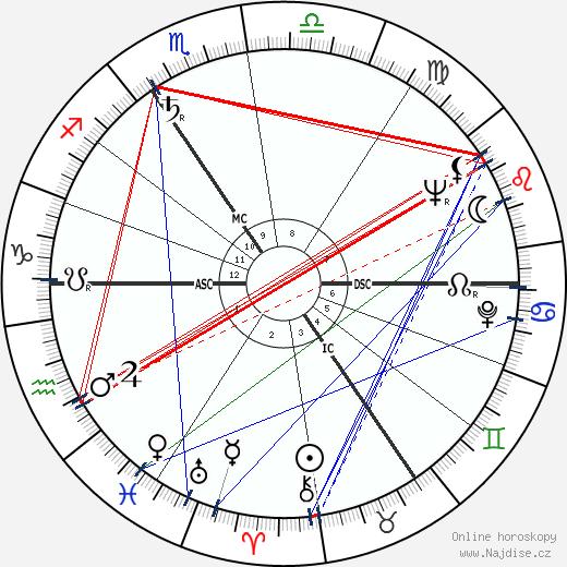 královna Alžběta II. wikipedie wiki 2018, 2019 horoskop