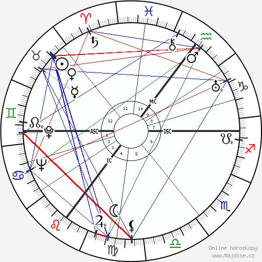 královna Juliána Nizozemská wikipedie wiki 2018, 2019 horoskop