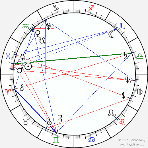 královna Luisa Pruská wikipedie wiki 2020, 2021 horoskop