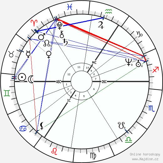 královna Viktorie wikipedie wiki 2018, 2019 horoskop