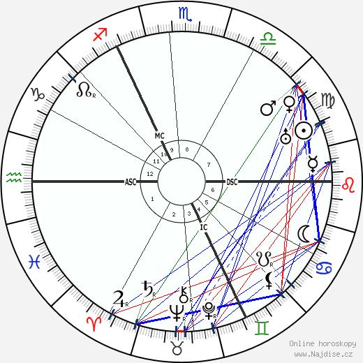 královna Vilemína Nizozemská wikipedie wiki 2019, 2020 horoskop