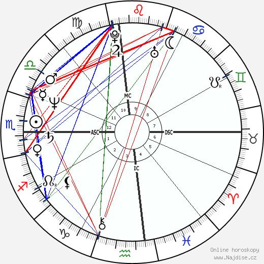 Kris Jenner wikipedie wiki 2020, 2021 horoskop