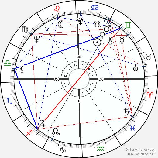 Kris Kristofferson wikipedie wiki 2019, 2020 horoskop