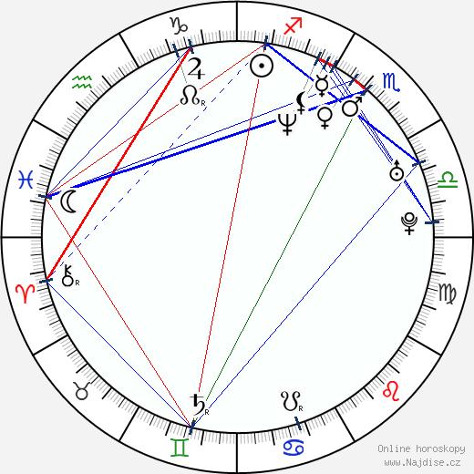 Krishna D. K. wikipedie wiki 2018, 2019 horoskop