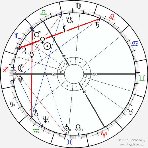 Krista a Tatiana Hogan wikipedie wiki 2018, 2019 horoskop