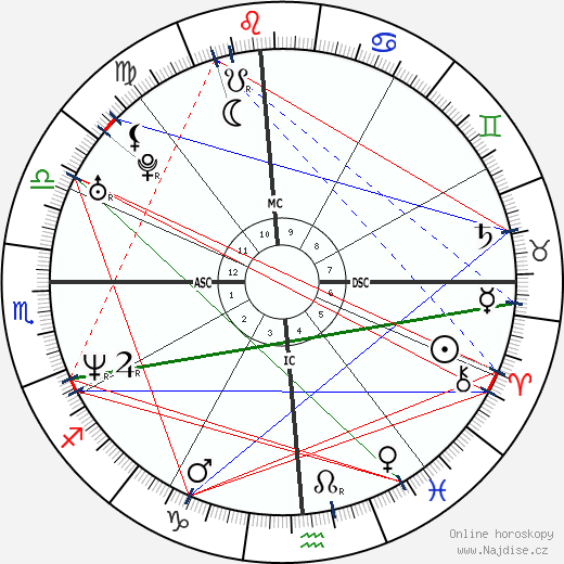 Krista Allen wikipedie wiki 2020, 2021 horoskop