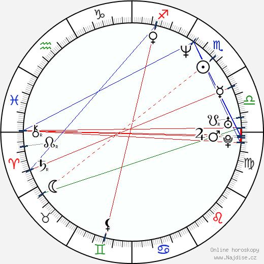 Krista Bridges wikipedie wiki 2017, 2018 horoskop