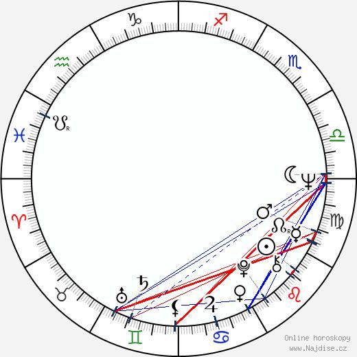 Krista Stadler wikipedie wiki 2018, 2019 horoskop