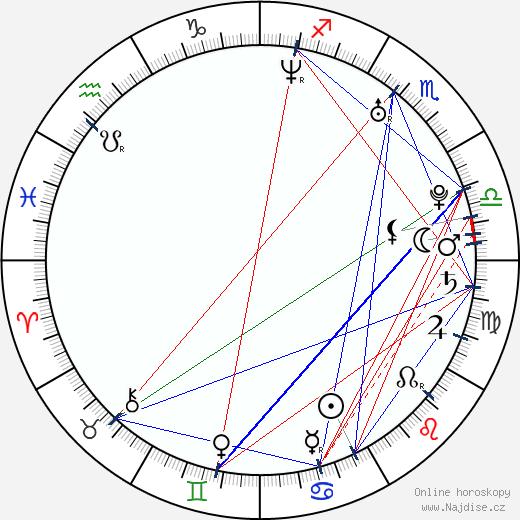 Kristen Bell wikipedie wiki 2018, 2019 horoskop