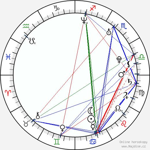 Kristen Connolly wikipedie wiki 2018, 2019 horoskop