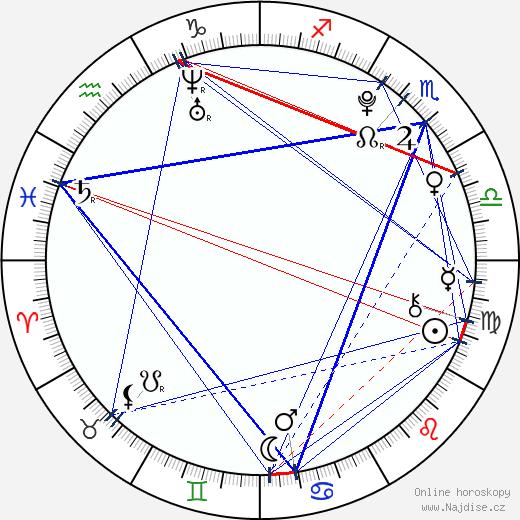 Kristen Rodeheaver wikipedie wiki 2017, 2018 horoskop