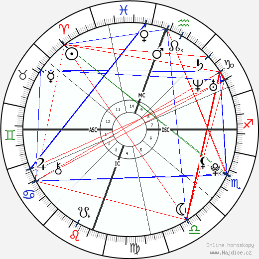 Kristen Stewart wikipedie wiki 2019, 2020 horoskop