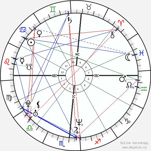 Kristi Yamaguchi wikipedie wiki 2018, 2019 horoskop