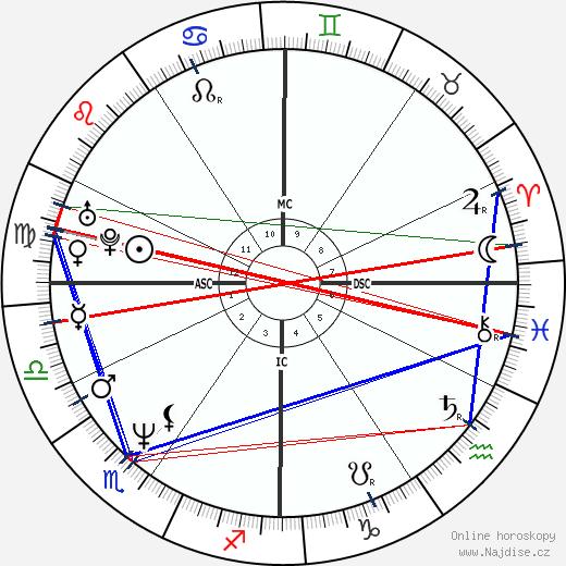Kristian Alfonso wikipedie wiki 2018, 2019 horoskop