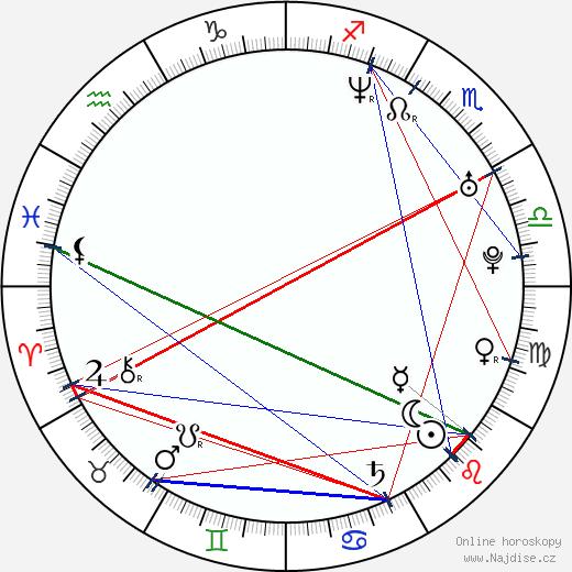 Kristian Eivind Espedal wikipedie wiki 2018, 2019 horoskop