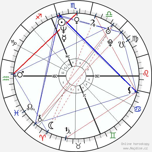 Kristian Ghedina wikipedie wiki 2017, 2018 horoskop