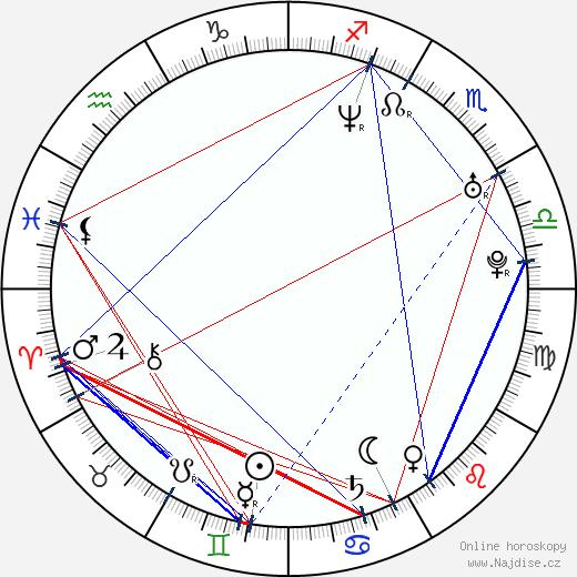 Kristian Vigenin wikipedie wiki 2019, 2020 horoskop